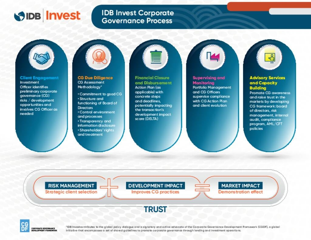 Brochure: IDB Invest Corporate Governance Process